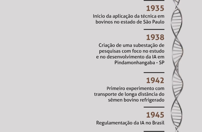 1945 - Regulamentação da IA no Brasil 1953 - Instalação do primeiro banco de sêmen congelado da América do Sul, no Rio de Janeiro