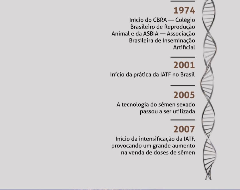 1974 - Início do CBRA — Colégio Brasileiro de Reprodução Animal e da ASBIA — Associação Brasileira de Inseminação Artificial  2001 - Início da prática da IATF no Brasil