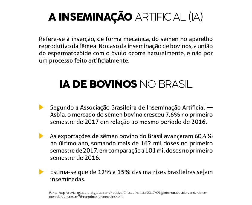 Estima-se que de 12% a 15% das matrizes brasileiras sejam inseminadas.